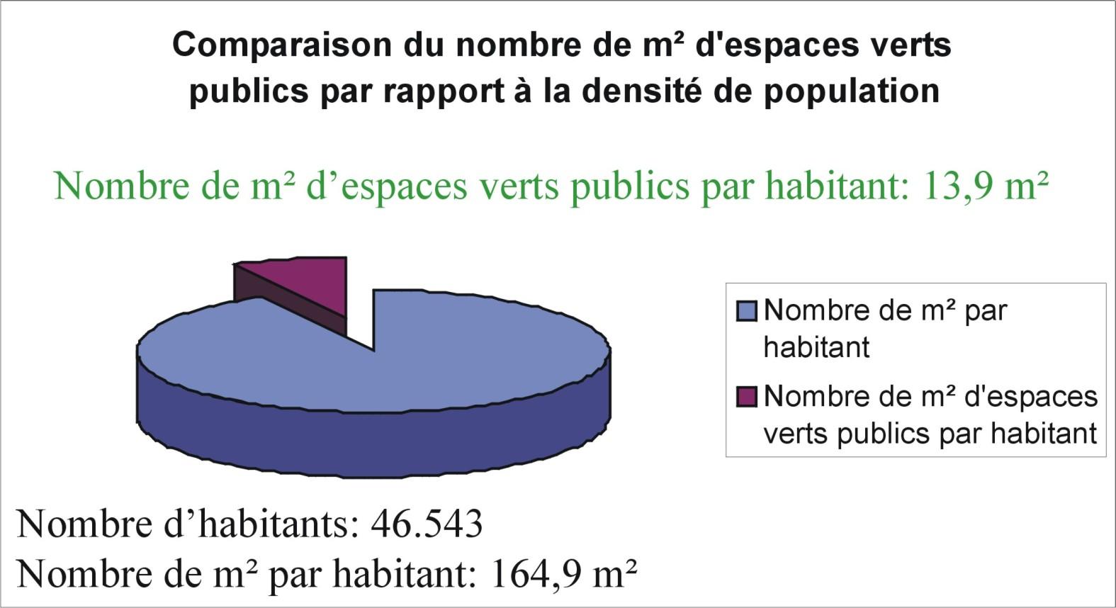 Zones vertes et population