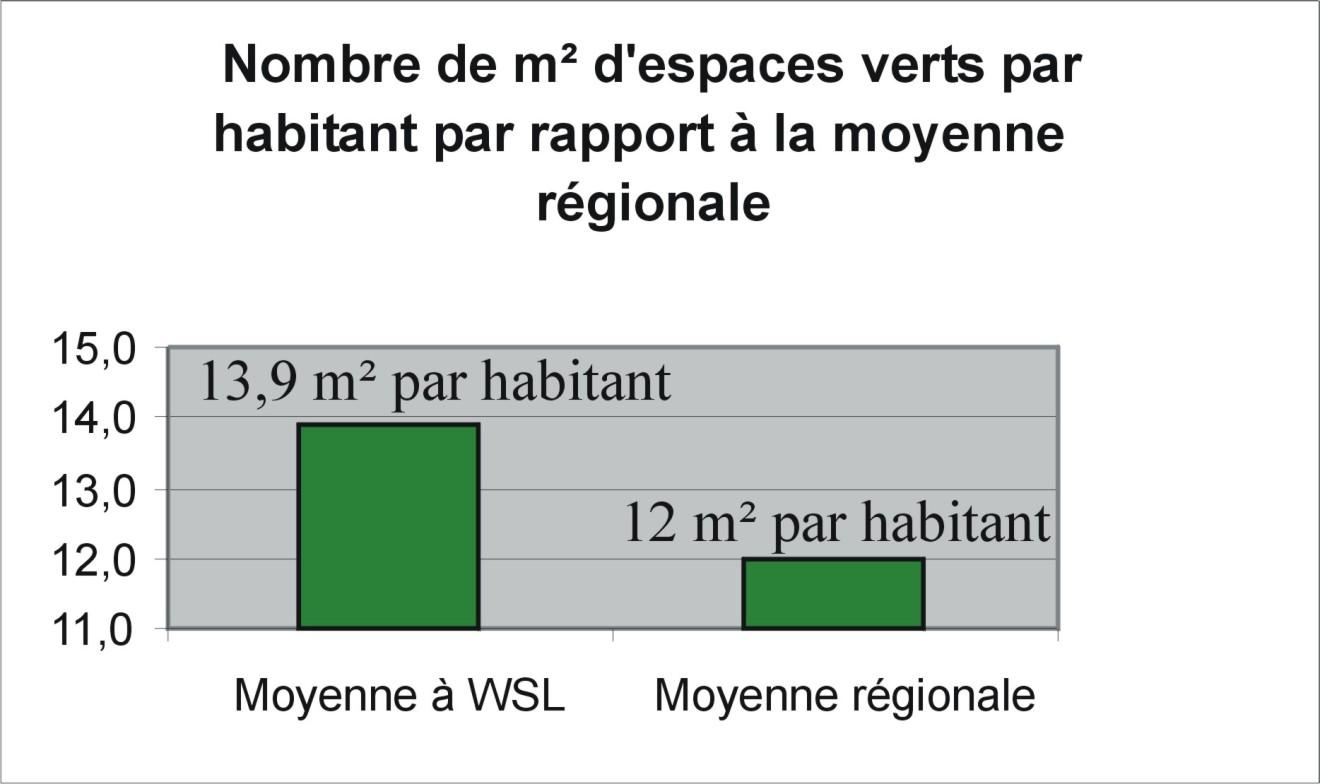 Zones vertes par habitant